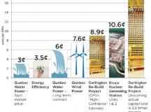 Priorité à la conservation de l'énergie : En théorie et en pratique