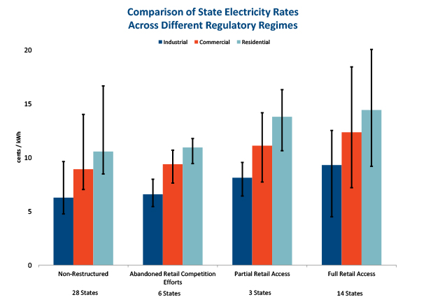 average-electricity-rates-across-states