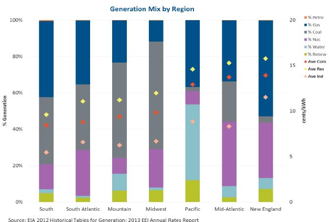 generation-mix-by-region