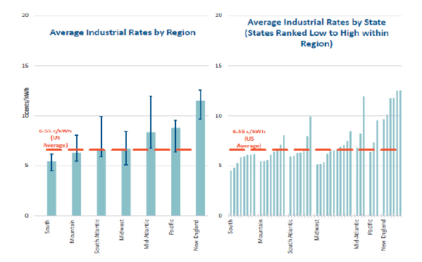 industrial-rates-close-up-by-region