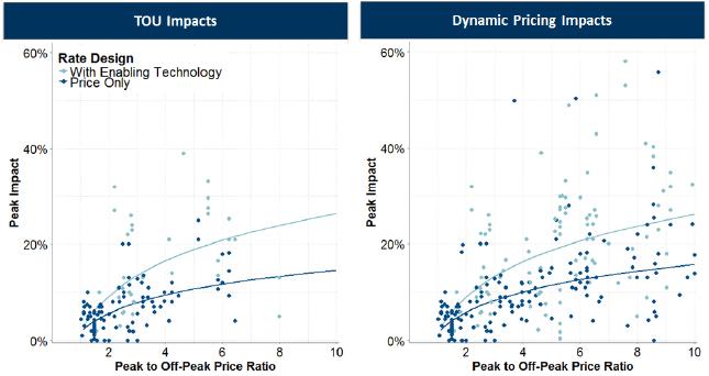 customer-peak-reductions