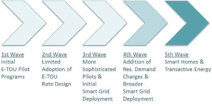 five-waves