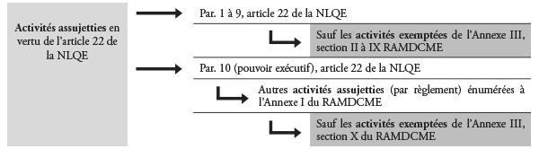 Tableau 2 - Sources des activités exemptées