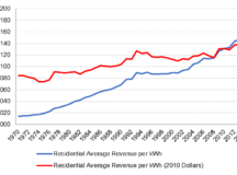 A Historical and Comparative Perspective on Ontario's Electricity Rates