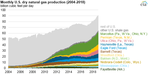 U.S. Natural Gas Production