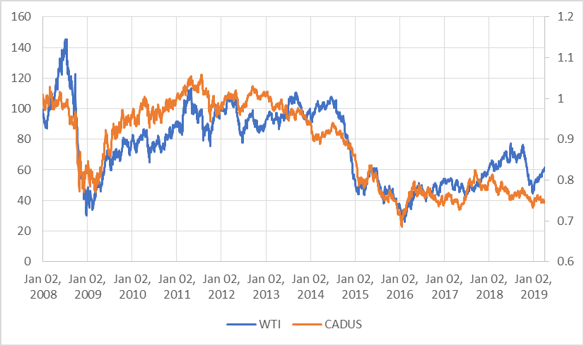 Oil Prices in USD (blue) vs CAD/US Exchange Rate (orange)