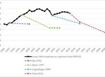 L'avenir énergétique du Canada à l'ère des changements climatiques : Confiance du public et fondements institutionnels à l'égard du changement