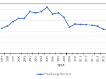 Figure 1: Total Annual Electricity Demand (in TWh) 1997-2018 33
