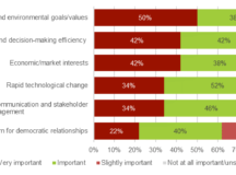 What Drives Energy Regulatory Innovation? An Online Survey from Positive Energy and CAMPUT