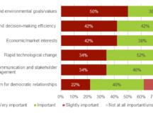 Quels sont les moteurs de l'innovation en matière de réglementation énergétique? Une enquête en ligne d'Énergie positive et de CAMPUT